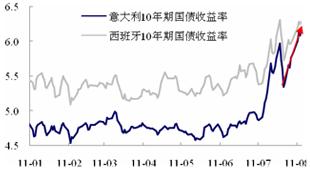 意大利、西班牙国债收益率飙升