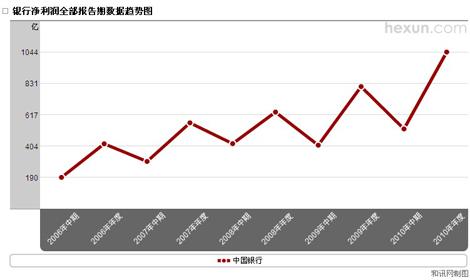中国银行净利润趋势图