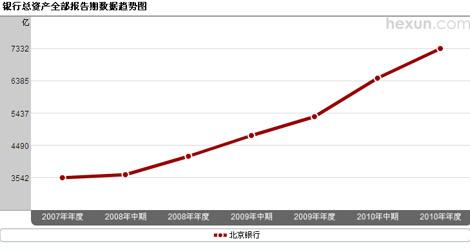 北京银行总资产趋势图