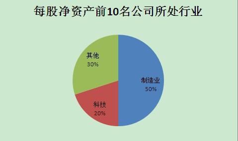 每股净资产,2011中报,榜单