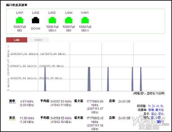 2、有效控制带宽,合理分配。