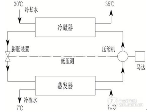 离心式制 冷压缩机的构造和工作原理与离心式鼓风机极为相似.