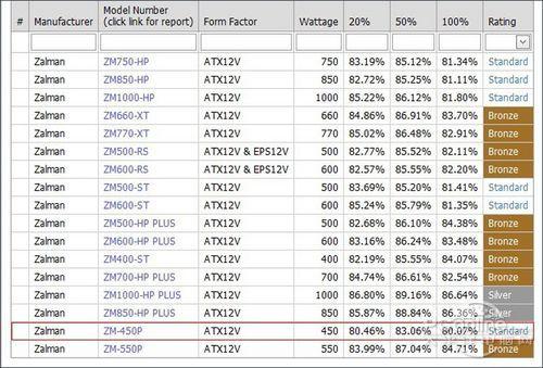 思民量子zm-450p电源评测