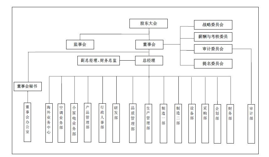 华声电器:发行人股权结构图