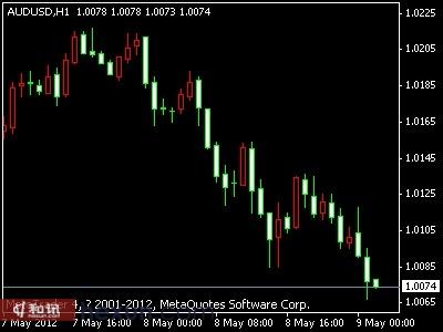 澳元兑美元1小时K线图