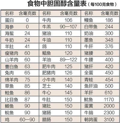 数据来源:中国计量科学院根据国家2007年颁布的《食品中胆固醇的测定 高效液相色谱法》测定
