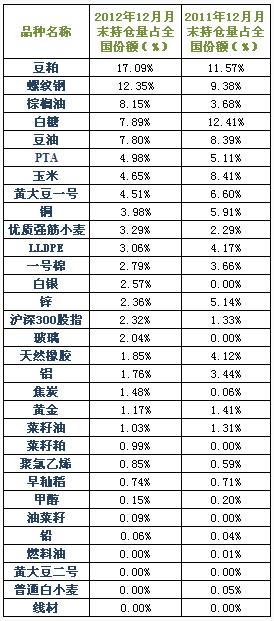 2012年与2011年12月月末持仓量占比表