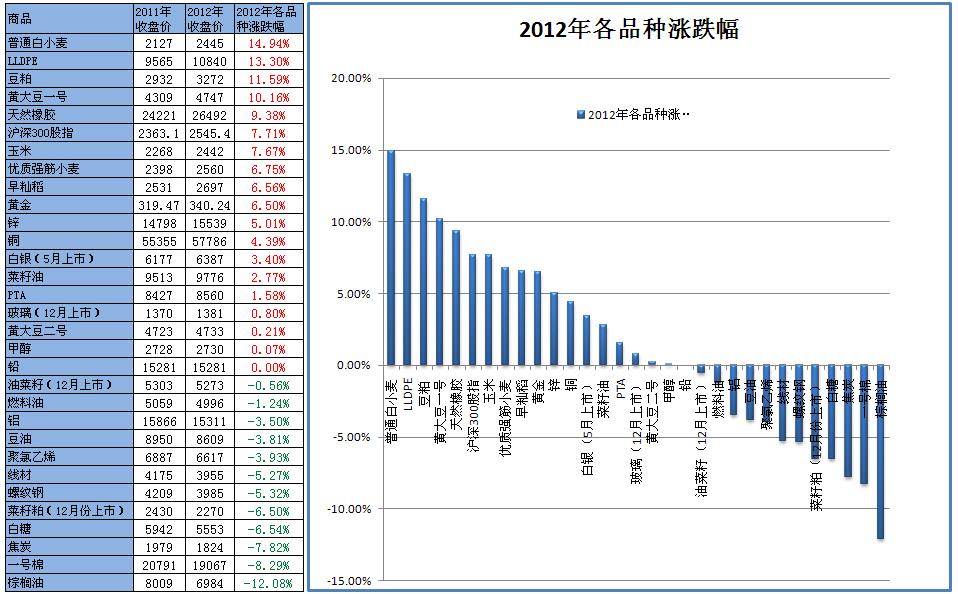 2012年各品种涨跌幅
