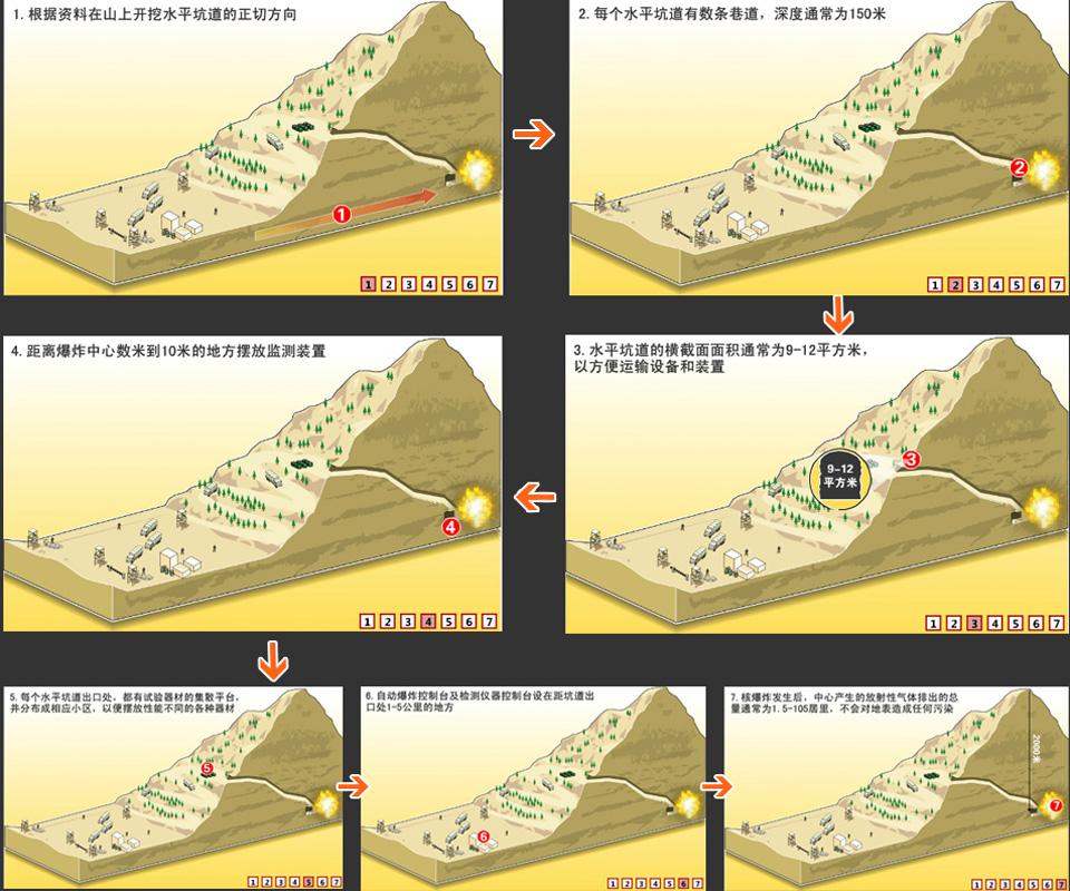 2009年5月25日,朝中社发表新闻公报说,朝鲜再次成功地进行了地下核试验。公报称,这次核试验在爆炸力和操纵技术方面有了新的提高,进一步加强了核武器的威力,解决了不断发展核技术的科技问题。6月12日,联合国安理会通过第1874号决议,对朝鲜的核试验表示最强烈的谴责,并要求朝鲜今后不再进行核试验或使用弹道导弹技术进行任何发射。?