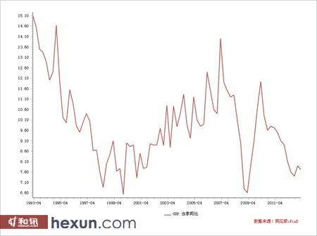 中国GDP数据