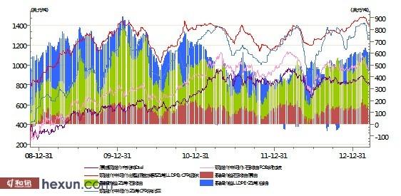 图10 石化产业链价格与裂解价差图-东海期货 下半年LLDPE或震荡偏强