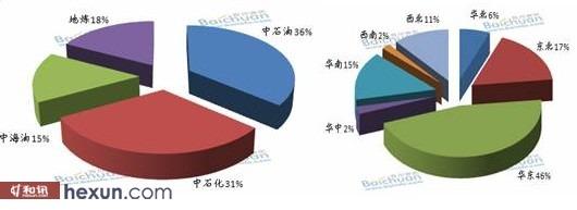 图1:2012年1-12月沥青产量(分所属,分地区,饼图)