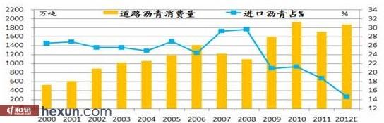 图:2000年-2012年沥青消费量