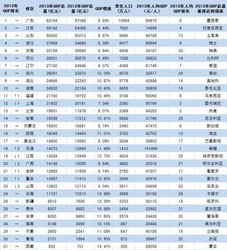 人均gdp 排名 2019年_表情 2019年人均gdp国内生产总值世界排名预测表 人均gdp 世界排名 ... 表情