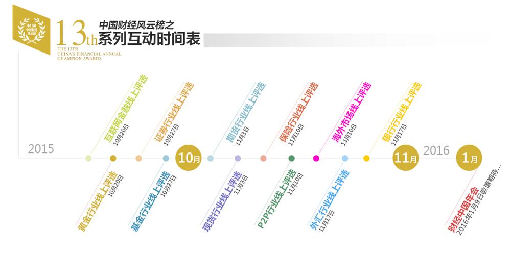 第十三届财经风云榜之活动时间表