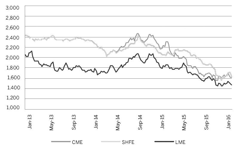 图为铝价格走势(美元/吨)