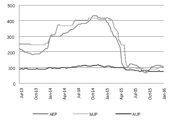 图为CME铝溢价合约(美元/公吨)