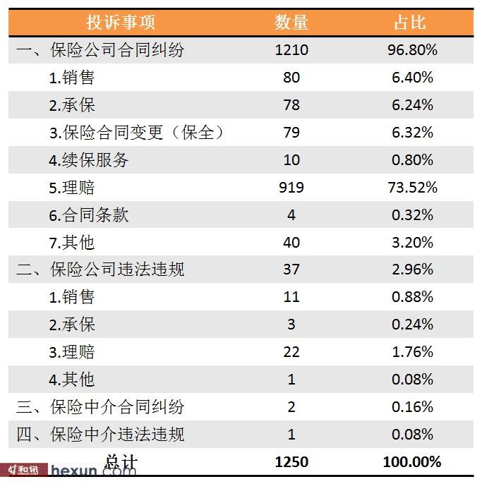 保监会:5月保险消费投诉同比增3.16%(附投诉�b细)